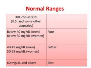 Normal Range of HDL Cholesterol