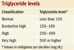 Normal Range of Triglyceride
