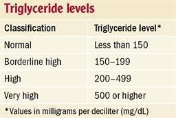 Normal Range of Triglyceride