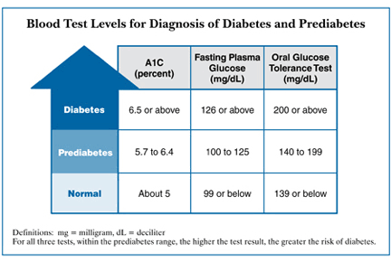 Range of Normal blood glucose level