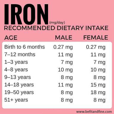 What are the best food sources of iron?