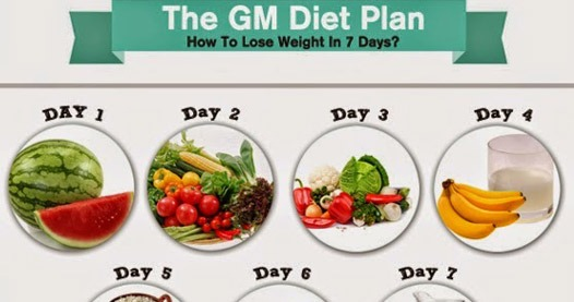 GM DIET PLAN : Healthiest and Fastest way to Lose Weight