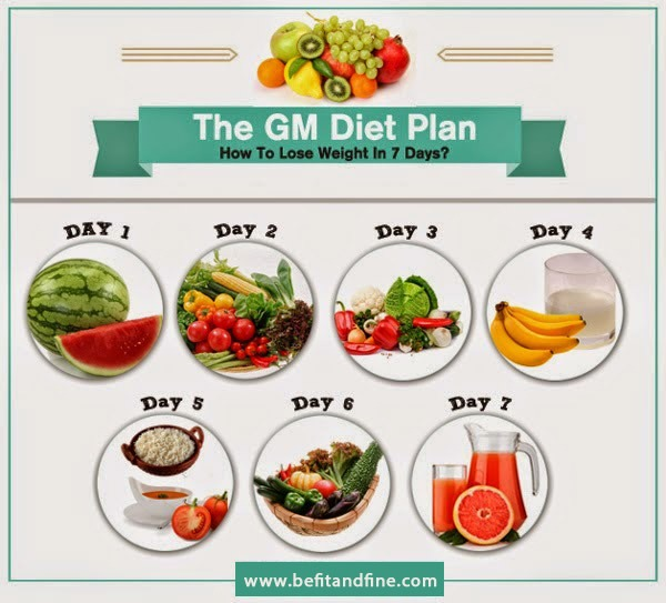 GM DIET PLAN Healthiest And Fastest Way To Lose Weight
