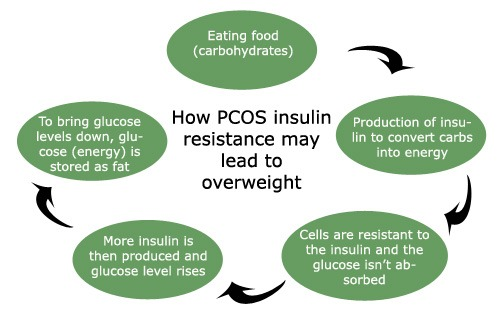 Get Rid Of Pcos Naturally