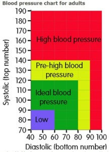 Low Blood Pressure And Fried Foods