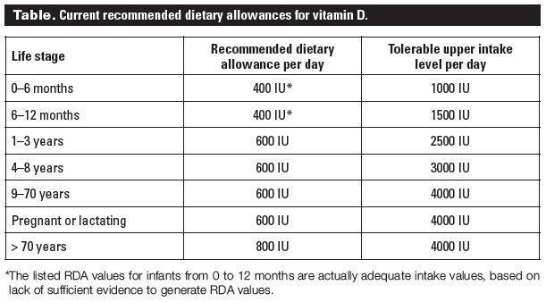 Dietary Allowances for Vitamin D