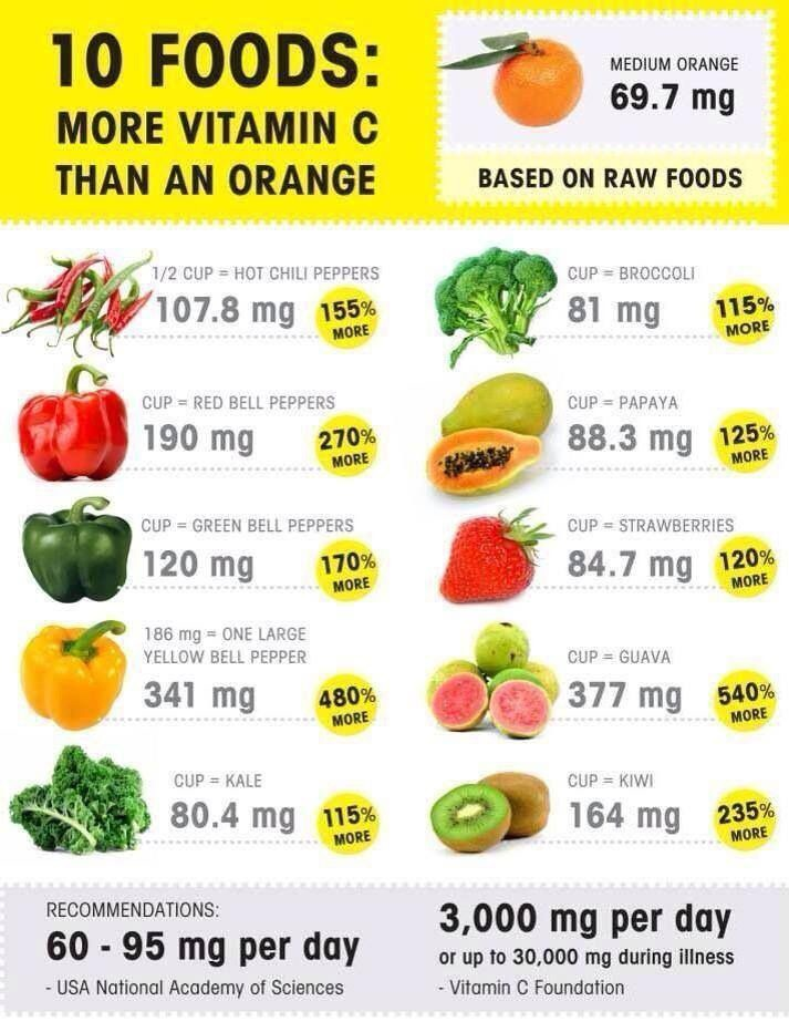 Foods With More Vitamin C Than An Orange